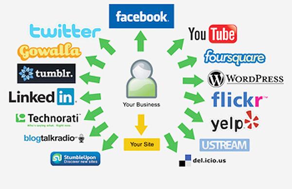Social-media-encompasses-large-1